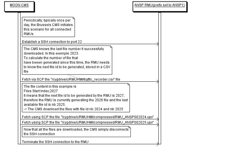 ssh sequence diagram cmr to rmu protocol wikilink  cmr to rmu protocol wikilink