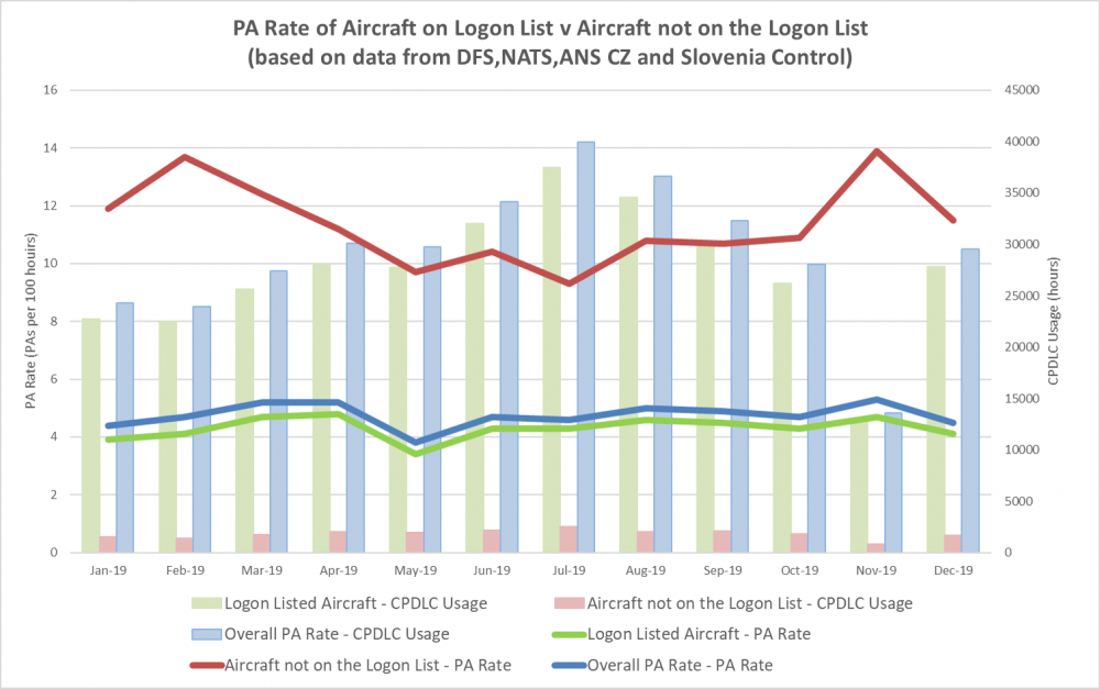 PA rate of Aircraft on the Logon List
