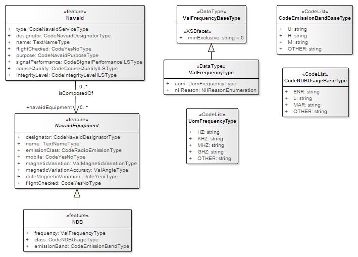 Ndb -  Icao  Aip Data Set